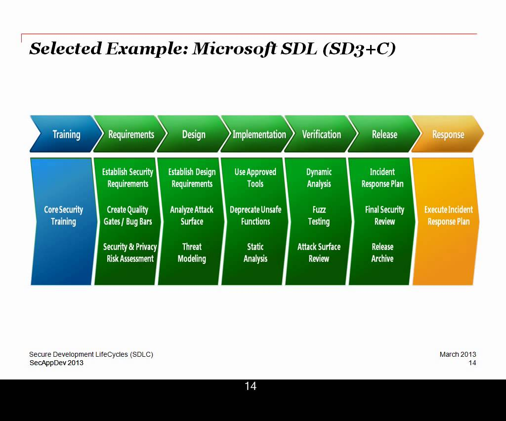 can sdlc survive in today's business