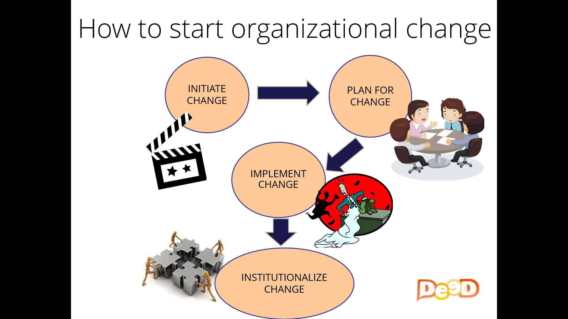 culture oganizational change Culture is deep seated and difficult to change, but leaders can influence or manage an organization's culture it isn't easy, and it cannot be done rapidly, but leaders can have an effect on culture.